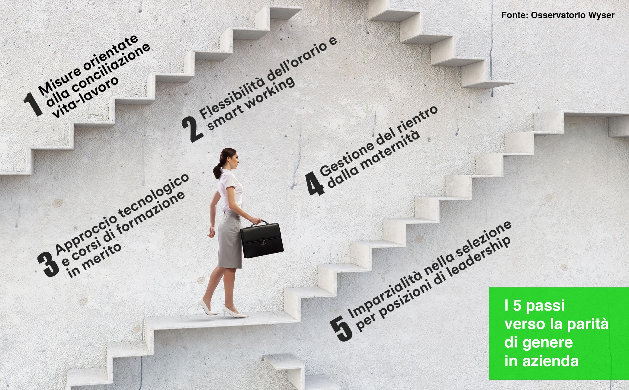 I 5 passi verso la parità di genere in azienda_Wyser