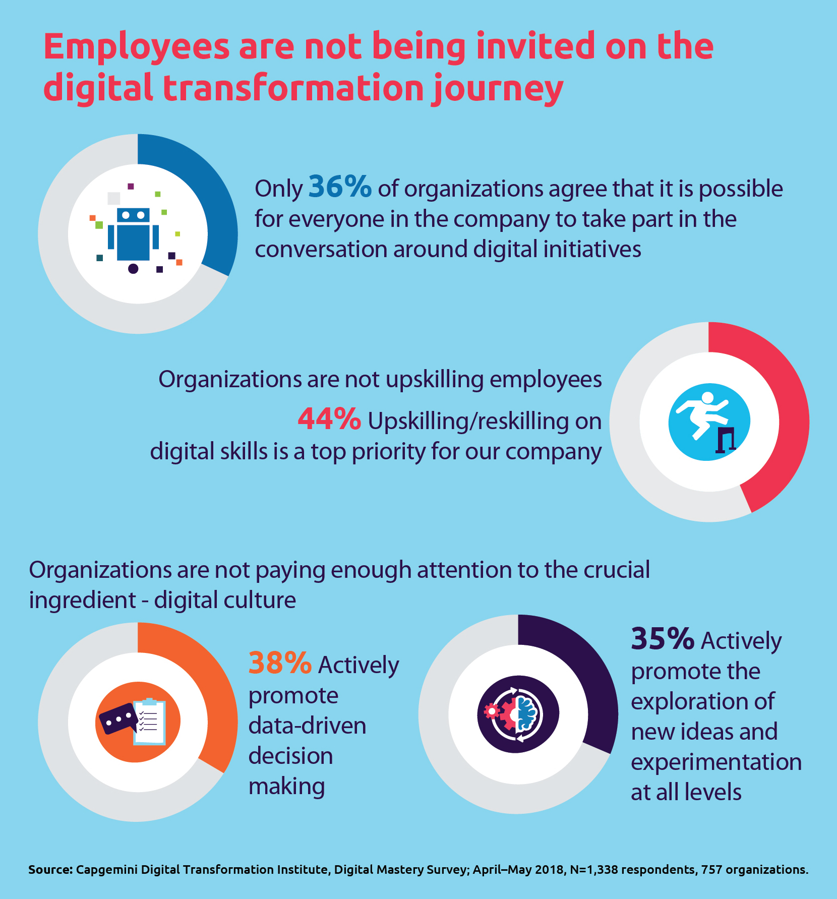 Discovery call for Digital Mastery DTI Infographics_2