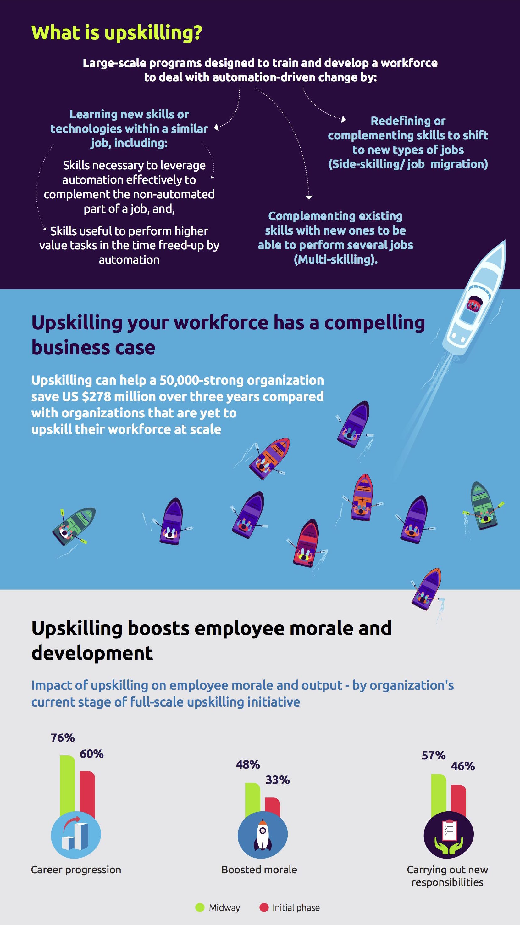 Upskilling-your-people-for-the-age-of-the-machine