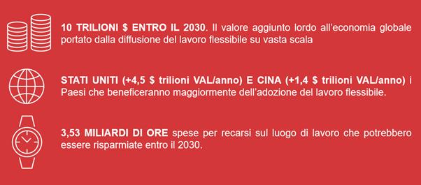 infografica_regus_lavoro_flessibile