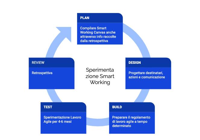 secondo ciclo smart working