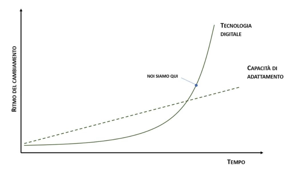 trend HR ritmo del cambiamento