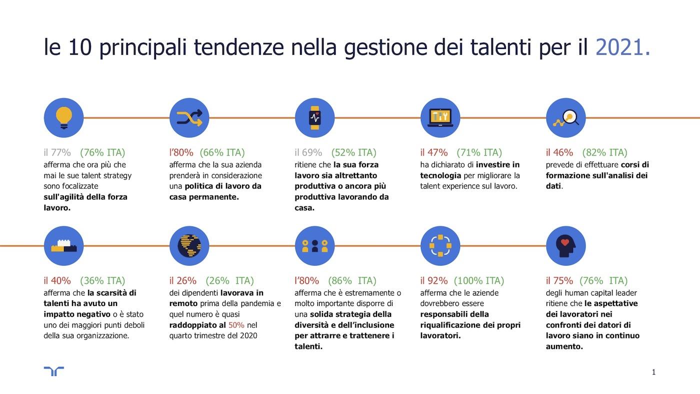 Grafico_10 trends 2021 gestione dei talenti