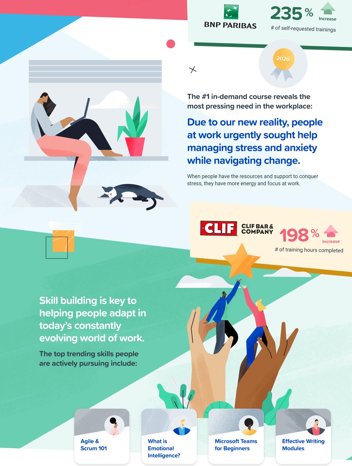 Cornerstone Infographic autoformazione